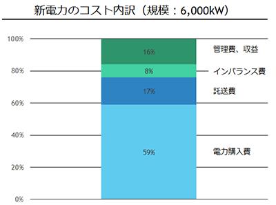 新電力のコスト内訳
