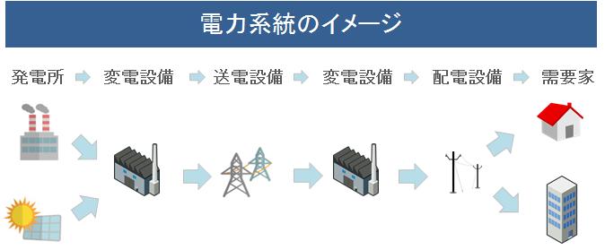 電力系統の全体図