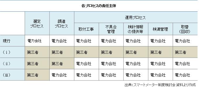 スマートメーターの各プロセス別の責任主体