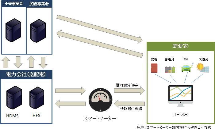 スマートメーターのシステム全体図