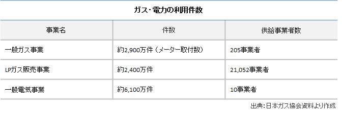 ガス利用件数