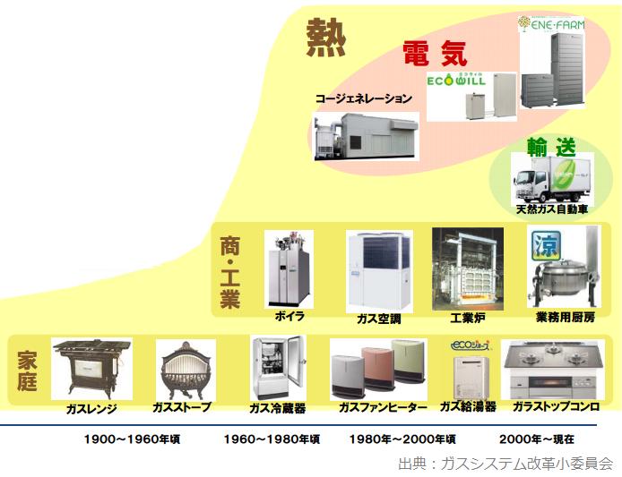 都市ガス利用の類型