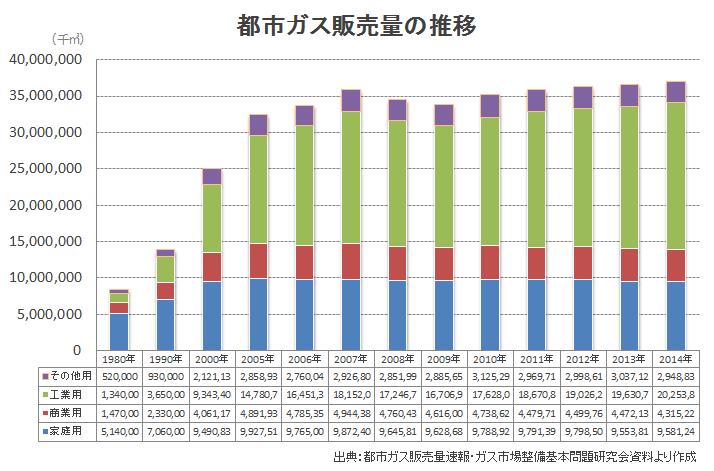 都市ガス販売量の推移