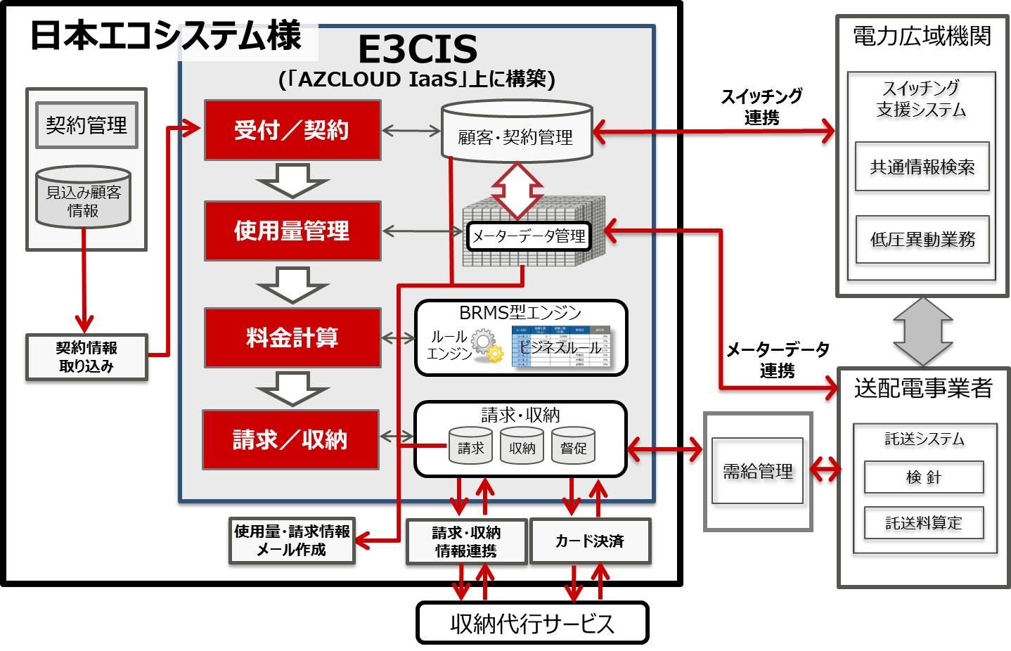 日本エコシステム様、電力小売事業の基幹システムとして「E3CIS」を採用の概要写真
