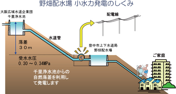 野畑配水場で水力発電~水道水の流れを利用した環境にやさしいエネルギー~の概要写真