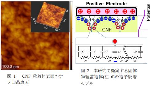 セルロースナノファイバー(CNF)による蓄電体の開発の概要写真