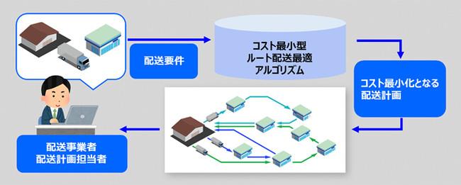 OKI、AIを用いた最適化技術によるルート配送計画自動化の有効性を確認の概要写真