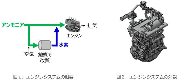 脱炭素社会に向けたアンモニア燃料用小型エンジンシステムの技術開発・実証についての概要写真