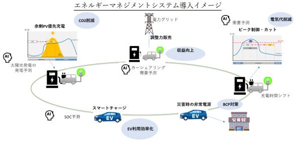 EV導入を進める法人や事業者へのeモビリティマネジメントプラットフォームの提供サービス開始~国内初のエネマネ統合型EVカーシェアリングプラットフォーム~の概要写真