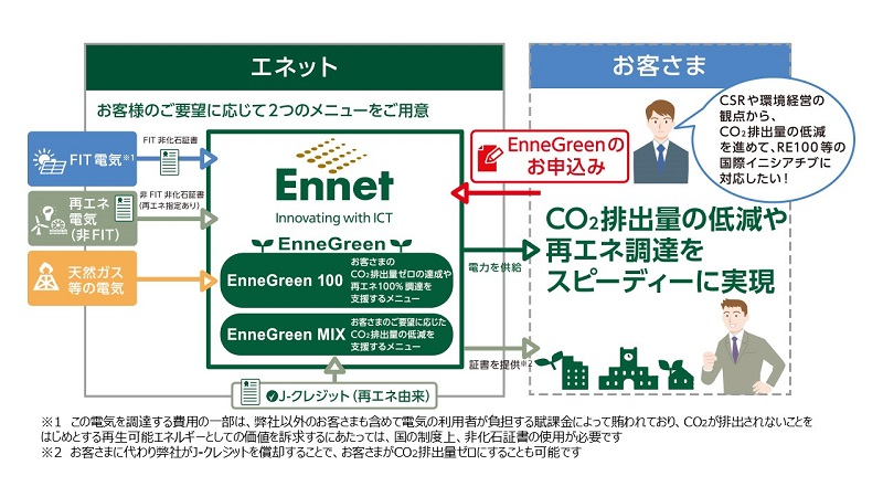 経済産業省のCO₂排出量ゼロに貢献 総合庁舎にEnneGreen®を提供開始の概要写真