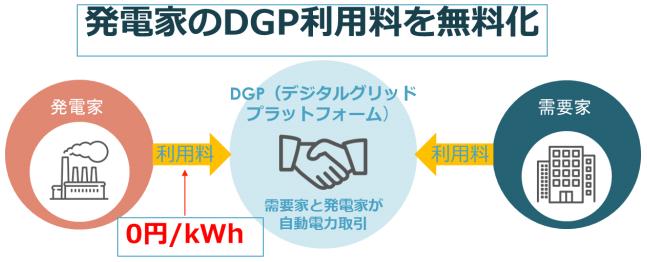 電力取引DXのデジタルグリッド 発電家のプラットフォーム利用料を無料に 7月13日から開始の概要写真