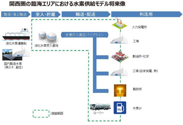 関西圏の臨海エリアにおける水素供給モデルに関する調査の開始についての概要写真