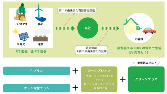 ご家庭の電気を再生可能エネルギー100%に!「グリーンプラス(CO2フリー)」の受付開始の概要写真