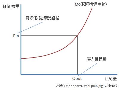 固定価格買取制度の需要曲線