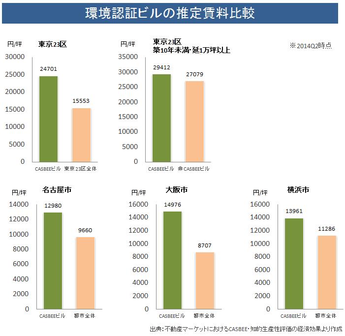 環境認証ビルの推定賃料比較