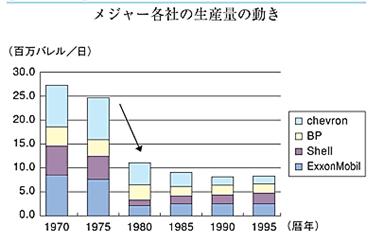 石油メジャー各社の生産量