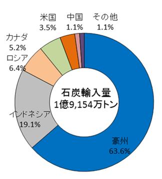石炭輸入量の割合
