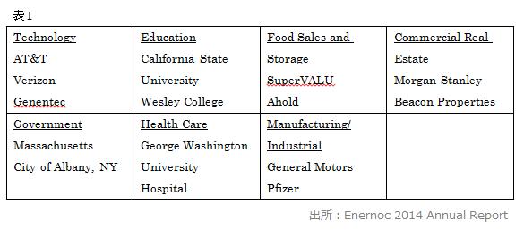 顧客層における7つのセグメント