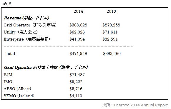 EnerNOC社の売上比率