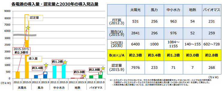 各電源の導入量・認定量と2030年の導入見込量