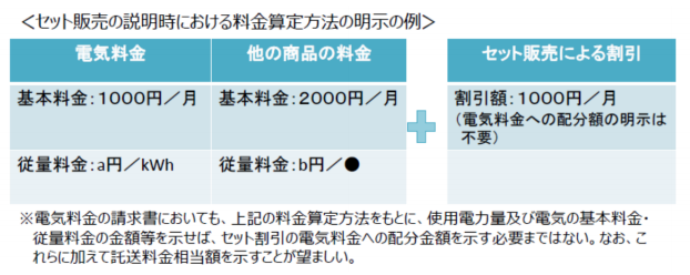セット販売における料金算定方法の明示