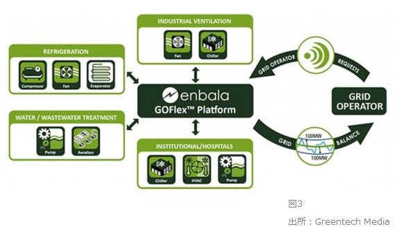 EnerNOC社のビジネスモデル