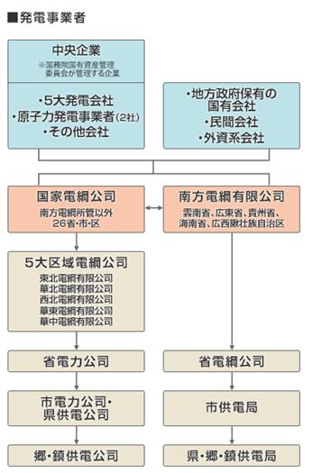 中国の発電事業者