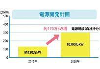 東京ガス、月に1万円利用で年間約8500円割引のプランで電力参入の写真