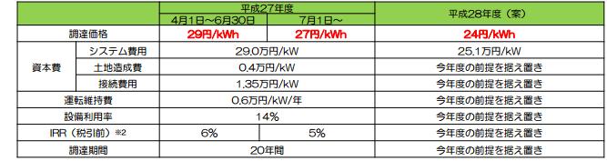 産業用太陽光発電の買取価格推移