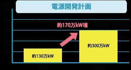 東京ガスの電源開発計画