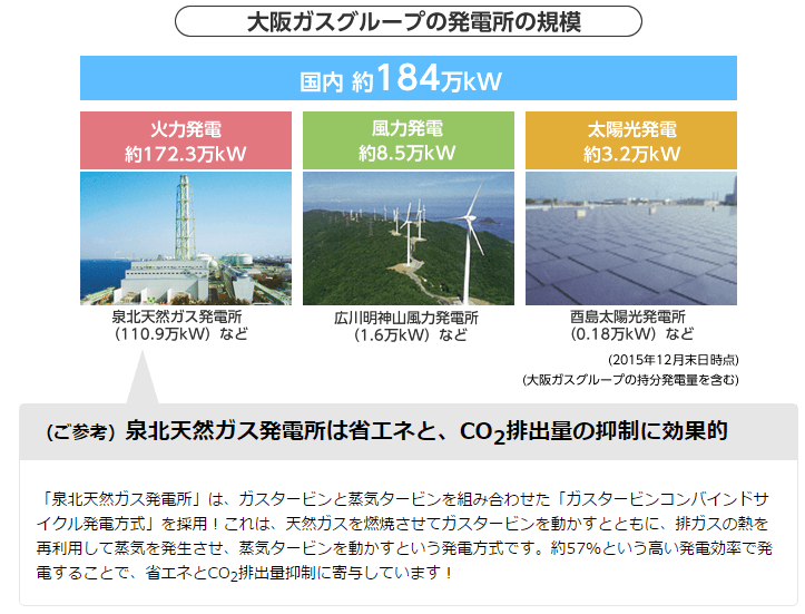大阪ガスの電源構成