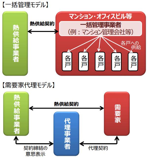 熱供給事業のモデル
