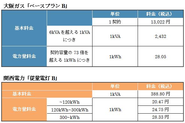 大阪ガスのベースプランBと関西電力の従量電灯