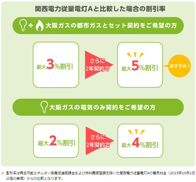 大阪ガスによる電気の割引率