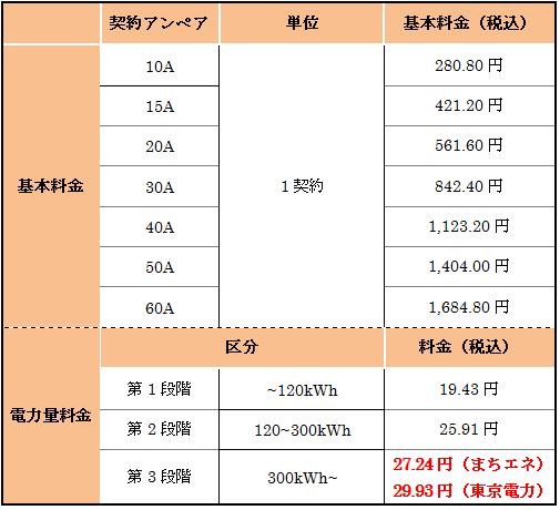 まちエネと東京電力プランの比較