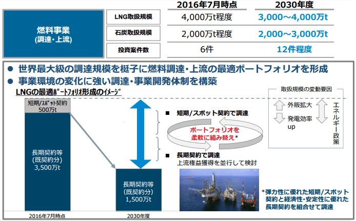 LNG・石炭の取り扱い目標(2030年)