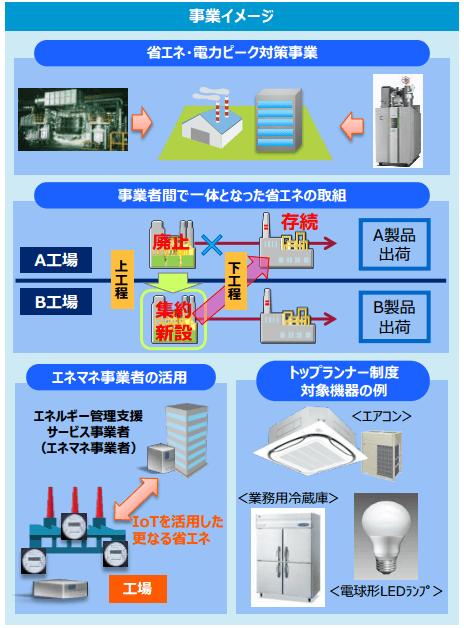 エネルギー使用合理化の事業イメージ