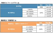 大阪ガスの電気、ガスとのセット割で年間約3700円お得にの写真