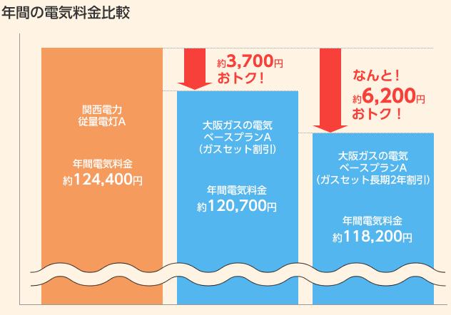 年間の電気料金比較