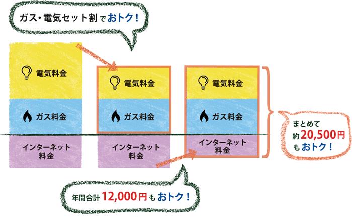 ガスとインターネットによるトリプルセット割引