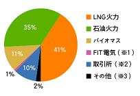 月に4700円以上(目安)でお得なENEOSでんき、セット割引やポイント付加もの写真
