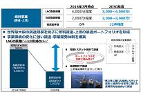 LNG・石炭調達など、JERAによる2030年度の事業計画の写真