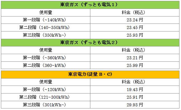 東京ガスの「ずっとも電気1」と東京電力の「従量B・C」