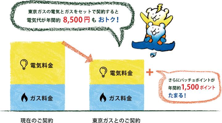 ガスと電気のダブルセット割引