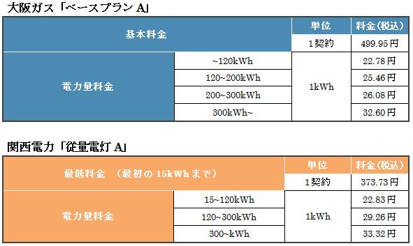 大阪ガスのベースプランAと関西電力の従量電灯Aの比較