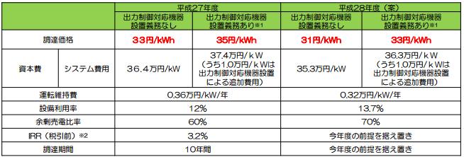 住宅用太陽光発電の買取価格推移