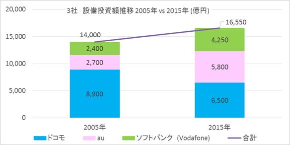 通信の設備投資額推移