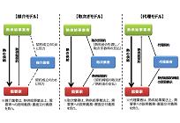 【ガス自由化】熱供給事業における代理店等の営業指針、議論開始の写真
