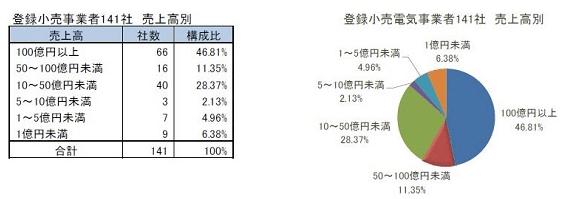 新電力事業者の売上高別グラフ