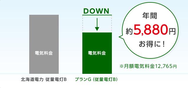 ジブリプランの北海道電力管内料金